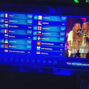 JUNIOR EUROVISION 2014 RESULTS